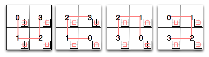 Algorithm of the Week: Spatial Indexing with Quadtrees and