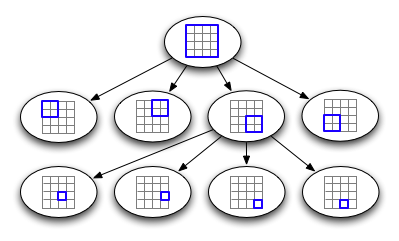 Damn Cool Algorithms: Spatial indexing with Quadtrees and